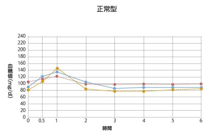 グラフ1_正常型