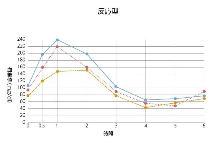 グラフ2_反応型
