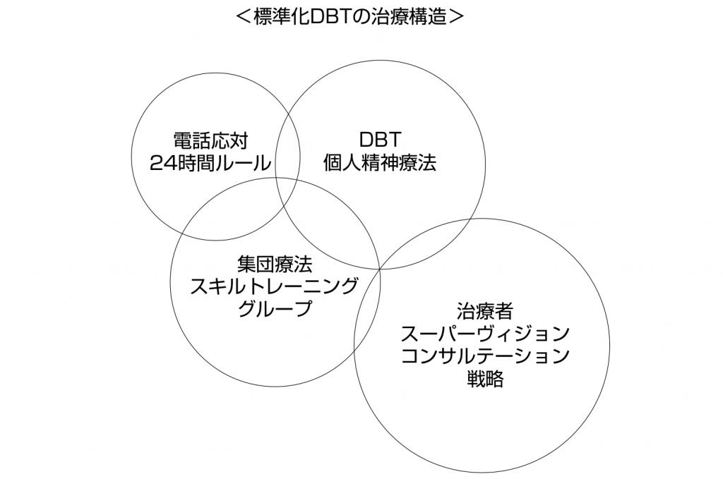 標準化DBTの治療構造