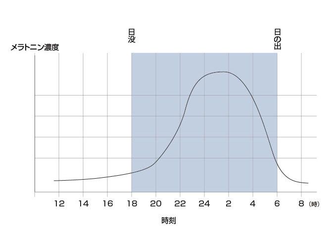 メラトニン濃度と時間のグラフ